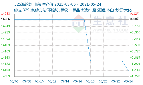 http://www.nnxuantao.com/graph/1241-20210506-20210524-W500H300M30R0Y0Cp.png